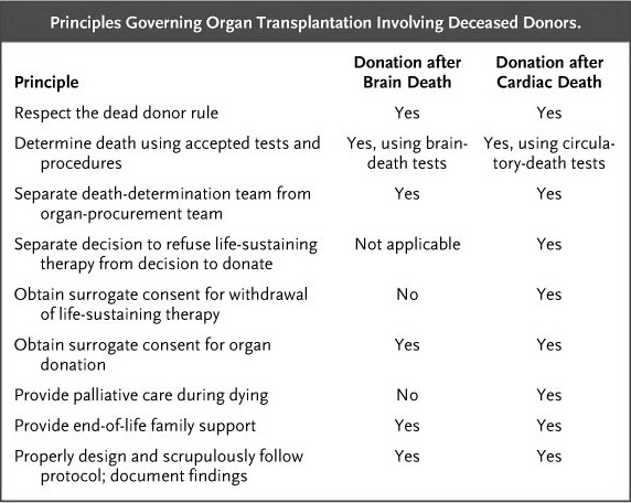 should organ donation after death be automatic or not? essay Organs, which can result in the death or permanent damage of the donor, can not be transplanted  in case of transplantation from deads and cadavers, if the person has not stated her/his opinion about the matter, first degree relatives might decide to donate her/his organs.